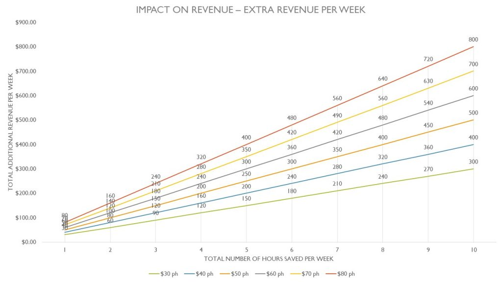 Graph showing impact of time management improvements on revenue